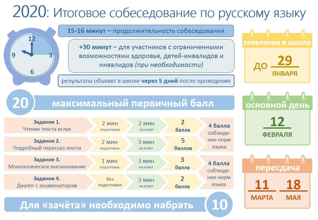 Особенности итогового собеседования по русскому языку в 2020 году